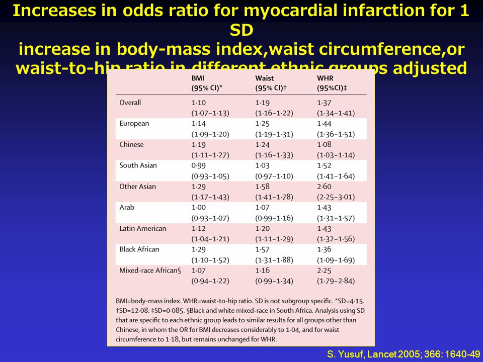 Increases in odds ratio for myocardial infarction for 1 SD increase in body-mass index,waist circumference,or waist-to-hip ratio in different ethnic g