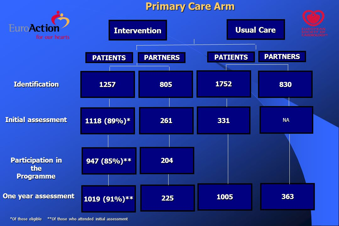 One year assessment One year assessment Identification Participation in the Programme Intervention PATIENTS 1019 (91%)** Primary Care Arm Initial assessment 331 1118 (89%)* 1257 805 261 225 1752 1005 830 NA 363 PARTNERS PATIENTS PARTNERS Usual Care 947 (85%)** 204 *Of those eligible **Of those who attended initial assessment