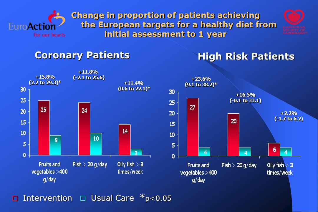 Change in proportion of patients achieving the European targets for a healthy diet from initial assessment to 1 year Coronary Patients High Risk Patients +23.6% (9.1 to 38.2)* +16.5% (-0.1 to 33.1) +15.8% (2.2 to 29.3)* +11.8% (-2.1 to 25.6) (-2.1 to 25.6) +11.4% (0.6 to 22.1)* (0.6 to 22.1)* +2.2% (-1.7 to 6.2)  Intervention  Usual Care * p<0.05