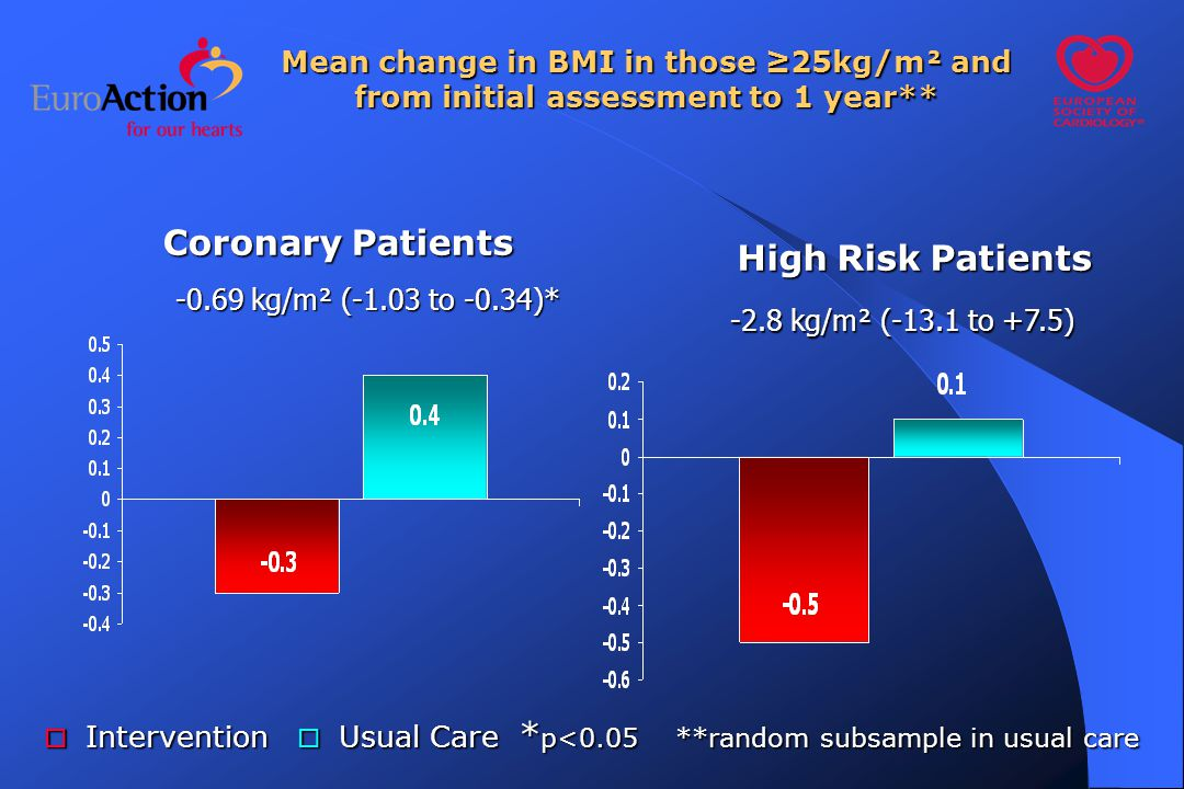 High Risk Patients Coronary Patients Mean change in BMI in those ≥25kg/m² and from initial assessment to 1 year** -0.69 kg/m² (-1.03 to -0.34)* -2.8 kg/m² (-13.1 to +7.5)  Intervention  Usual Care * p<0.05 **random subsample in usual care
