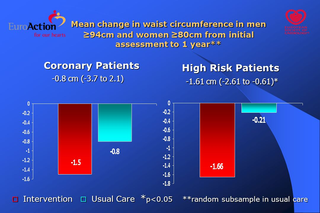 High Risk Patients Coronary Patients Mean change in waist circumference in men ≥94cm and women ≥80cm from initial assessment to 1 year** -0.8 cm (-3.7 to 2.1) -1.61 cm (-2.61 to -0.61)*  Intervention  Usual Care * p<0.05 **random subsample in usual care