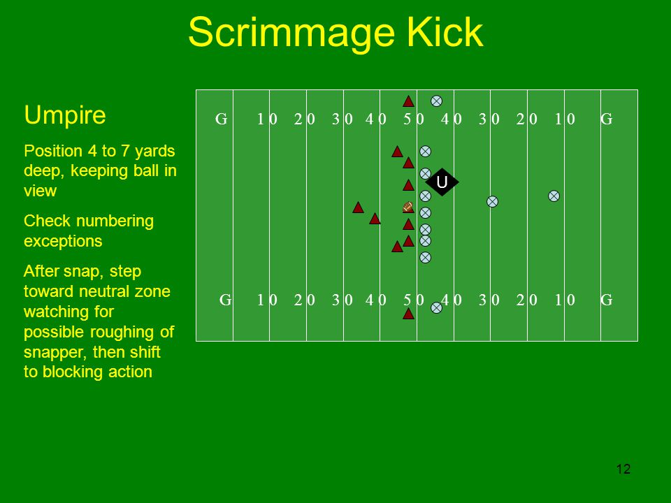 12 Scrimmage Kick G 1 0 2 0 3 0 4 0 5 0 4 0 3 0 2 0 1 0 G Umpire Position 4 to 7 yards deep, keeping ball in view Check numbering exceptions After snap, step toward neutral zone watching for possible roughing of snapper, then shift to blocking action U