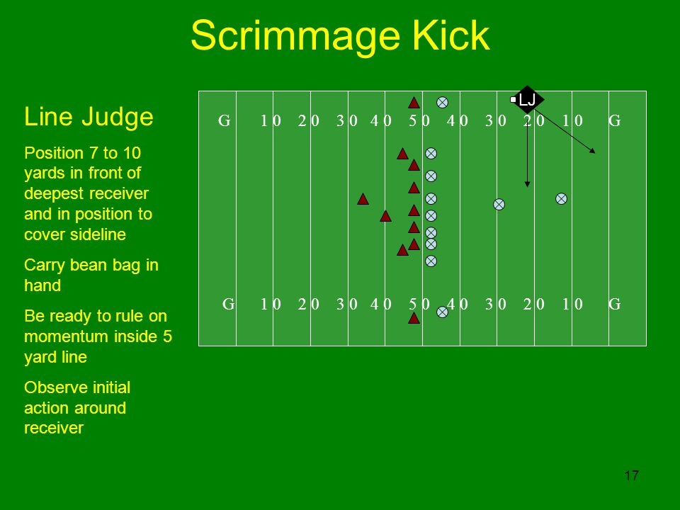 17 Scrimmage Kick G 1 0 2 0 3 0 4 0 5 0 4 0 3 0 2 0 1 0 G LJ Line Judge Position 7 to 10 yards in front of deepest receiver and in position to cover sideline Carry bean bag in hand Be ready to rule on momentum inside 5 yard line Observe initial action around receiver