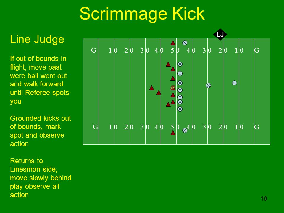 19 Scrimmage Kick G 1 0 2 0 3 0 4 0 5 0 4 0 3 0 2 0 1 0 G LJ Line Judge If out of bounds in flight, move past were ball went out and walk forward until Referee spots you Grounded kicks out of bounds, mark spot and observe action Returns to Linesman side, move slowly behind play observe all action