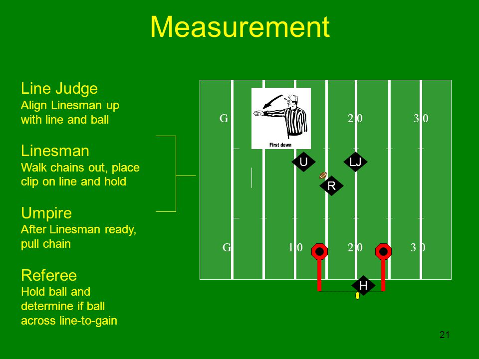 21 Measurement G 1 0 2 0 3 0 U Line Judge Align Linesman up with line and ball Linesman Walk chains out, place clip on line and hold Umpire After Linesman ready, pull chain Referee Hold ball and determine if ball across line-to-gain H R LJ
