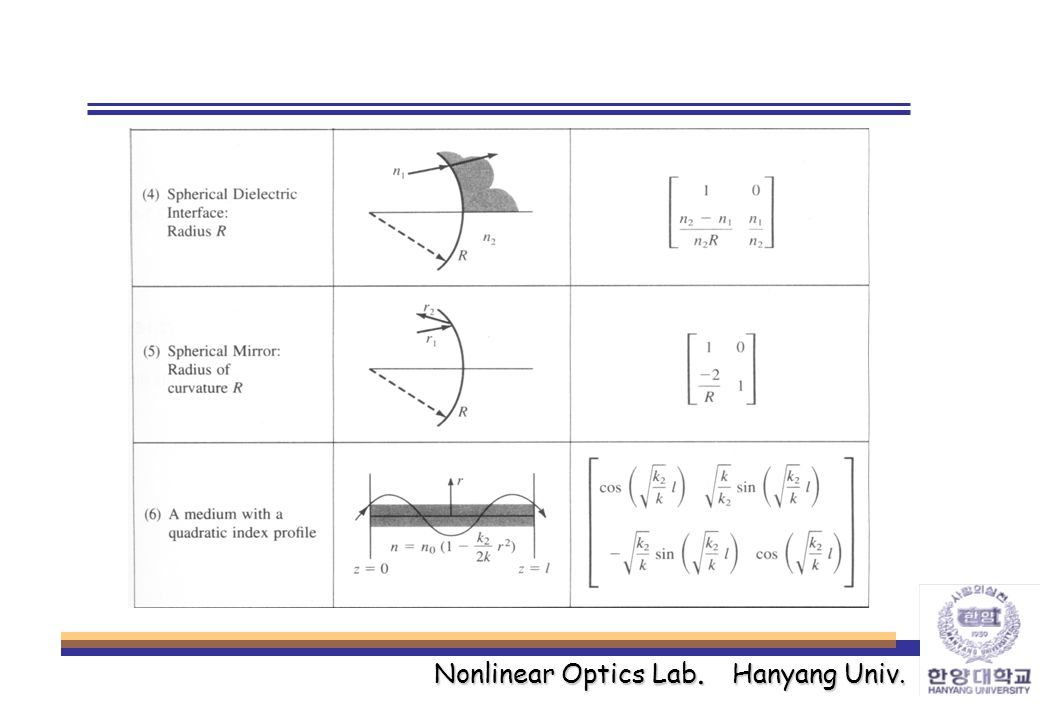 Nonlinear Optics Lab. Hanyang Univ.