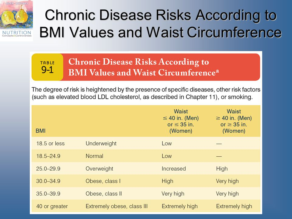 Chronic Disease Risks According to BMI Values and Waist Circumference