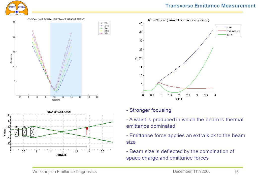 December, 11th 2008 Workshop on Emittance Diagnostics 16 - Stronger focusing - A waist is produced in which the beam is thermal emittance dominated - Emittance force applies an extra kick to the beam size - Beam size is deflected by the combination of space charge and emittance forces Transverse Emittance Measurement