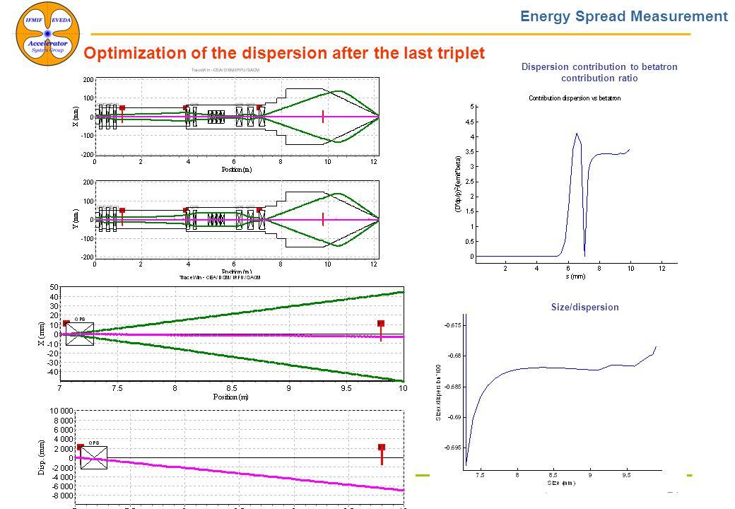 December, 11th 2008 Workshop on Emittance Diagnostics 24 Optimization of the dispersion after the last triplet Energy Spread Measurement Size/dispersion Dispersion contribution to betatron contribution ratio