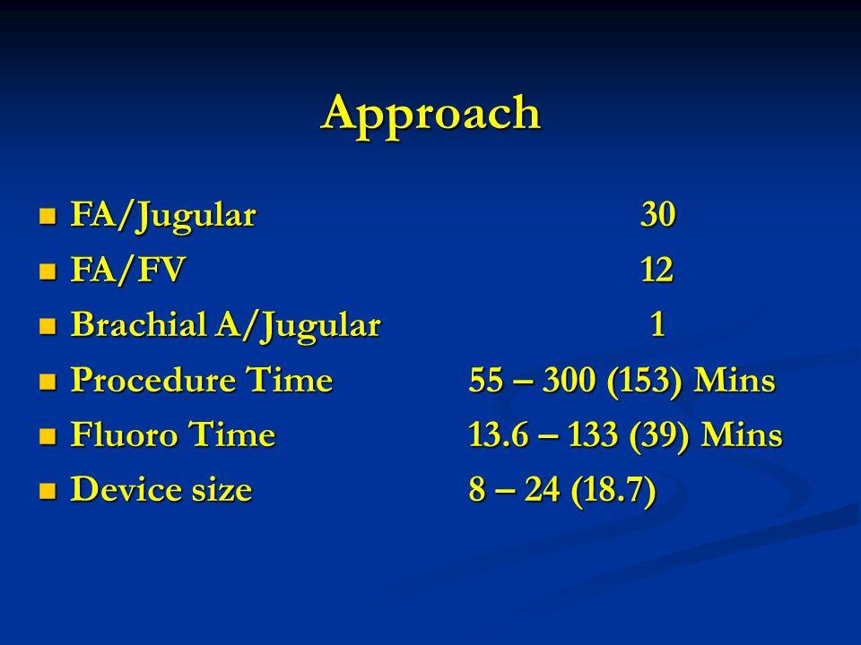 FA/Jugular30 FA/Jugular30 FA/FV 12 FA/FV 12 Brachial A/Jugular 1 Brachial A/Jugular 1 Procedure Time55 – 300 (153) Mins Procedure Time55 – 300 (153) Mins Fluoro Time13.6 – 133 (39) Mins Fluoro Time13.6 – 133 (39) Mins Device size8 – 24 (18.7) Device size8 – 24 (18.7) Approach