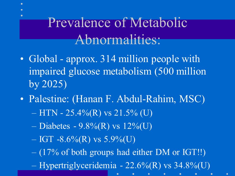 Prevalence of Metabolic Abnormalities: Global - approx.
