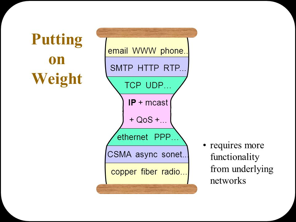 email WWW phone... SMTP HTTP RTP... TCP UDP … IP + mcast + QoS +... ethernet PPP … CSMA async sonet... copper fiber radio... Putting on Weight require
