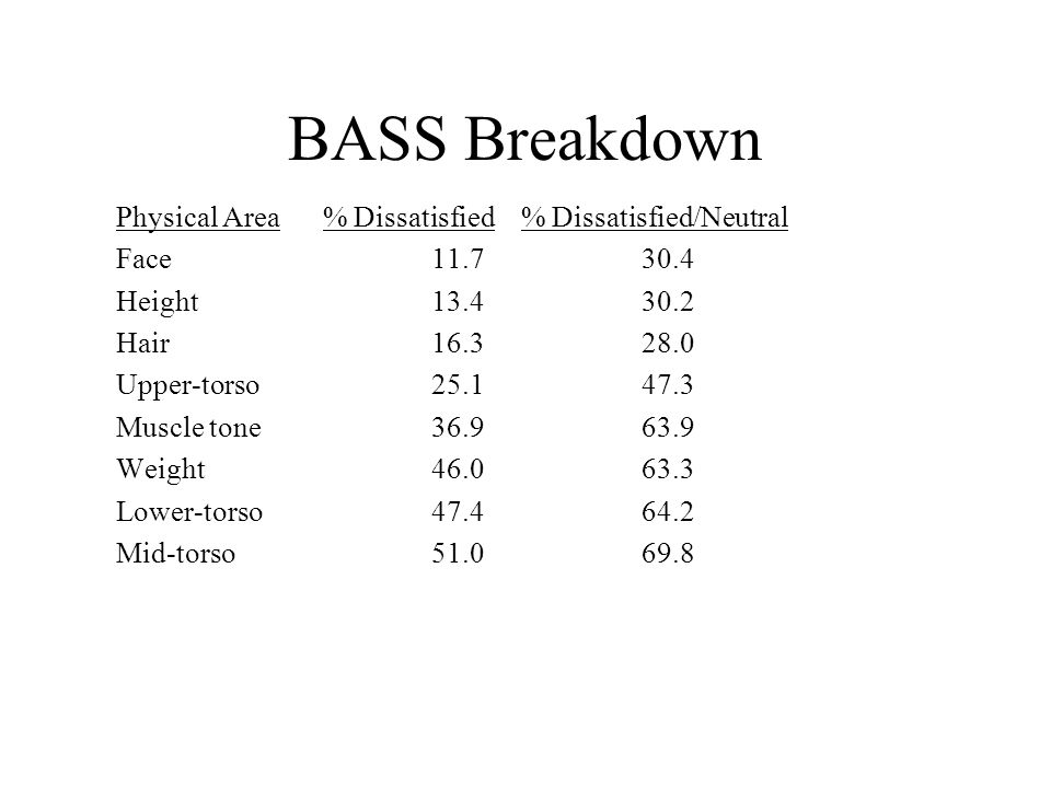 BASS Breakdown Physical Area % Dissatisfied % Dissatisfied/Neutral Face11.730.4 Height13.430.2 Hair16.328.0 Upper-torso25.147.3 Muscle tone36.963.9 We