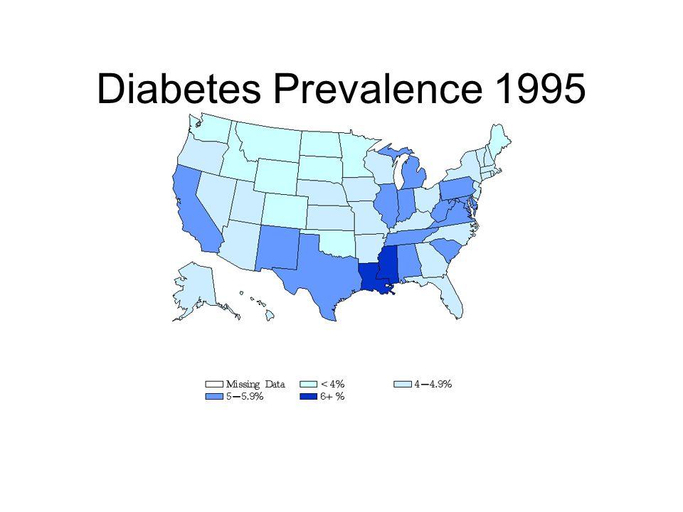 Diabetes Prevalence 1995
