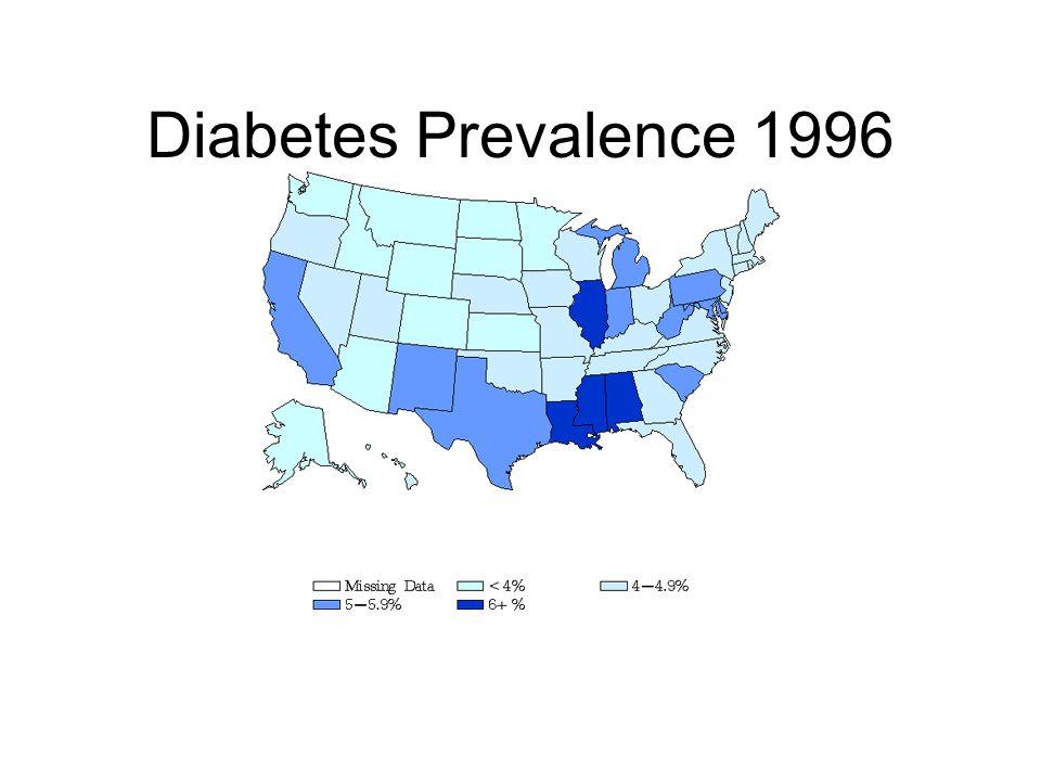 Diabetes Prevalence 1996