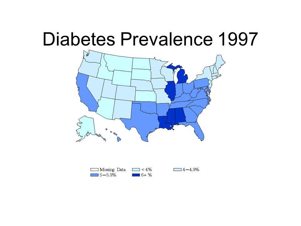 Diabetes Prevalence 1997