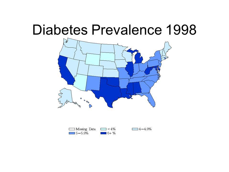 Diabetes Prevalence 1998