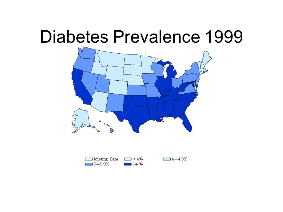 Diabetes Prevalence 1999