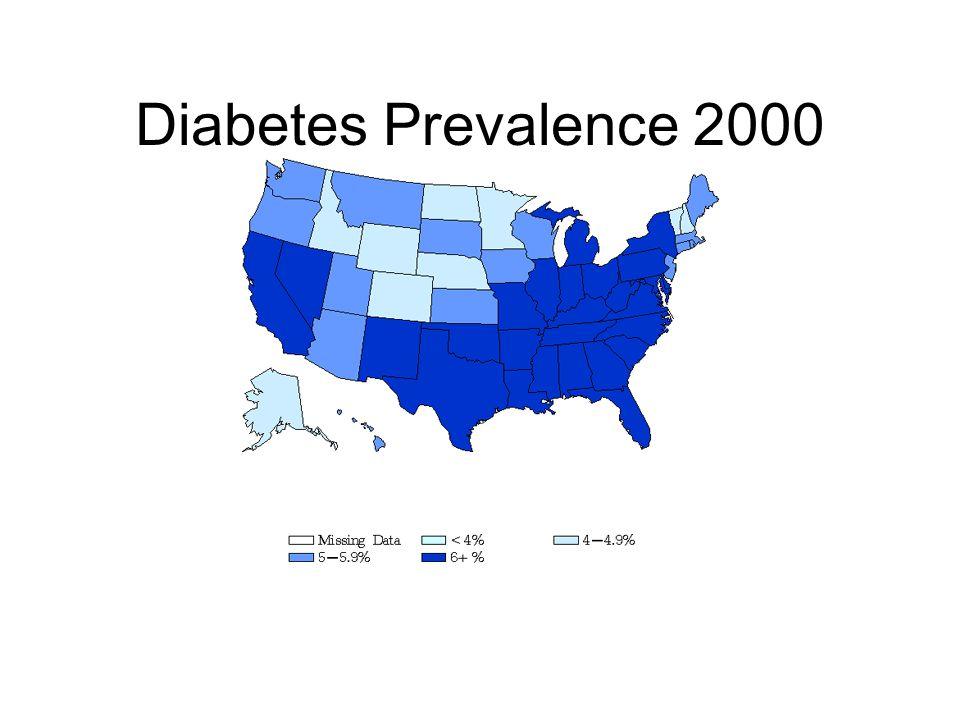 Diabetes Prevalence 2000