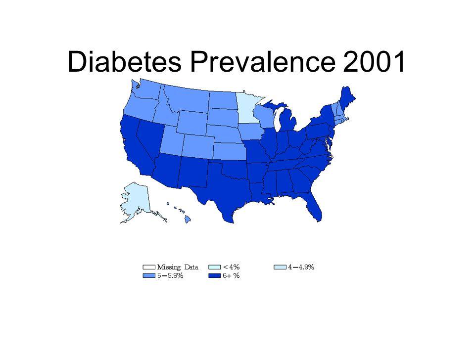 Diabetes Prevalence 2001