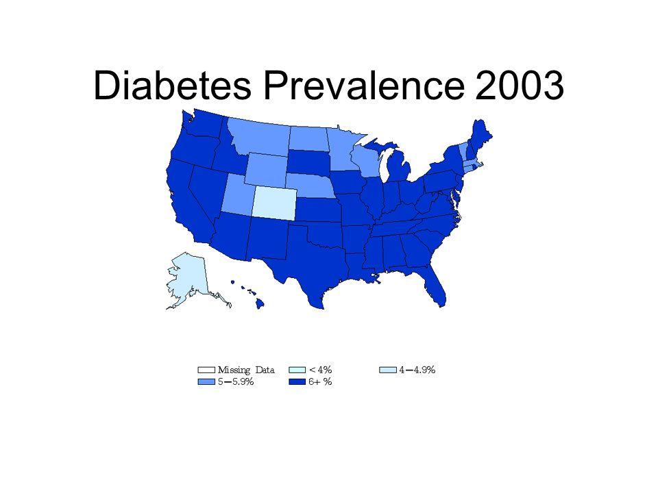Diabetes Prevalence 2003