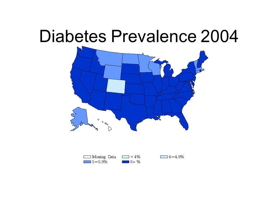 Diabetes Prevalence 2004