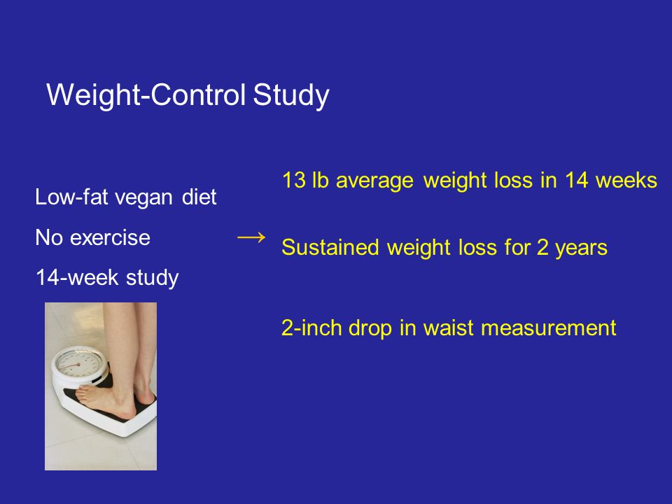 Weight-Control Study Low-fat vegan diet No exercise 14-week study → 13 lb average weight loss in 14 weeks Sustained weight loss for 2 years 2-inch drop in waist measurement