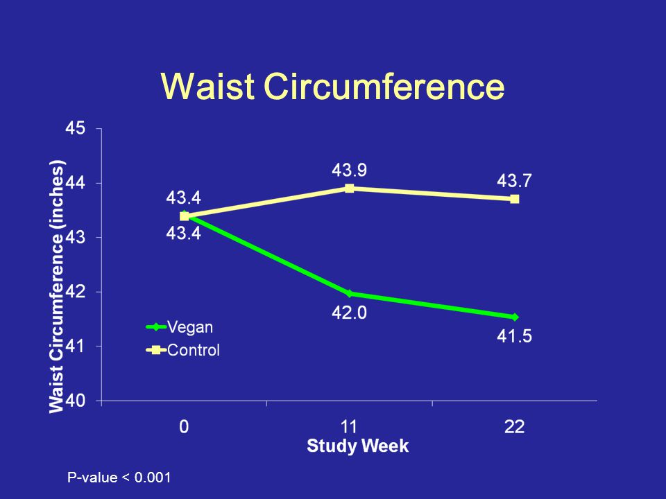 Waist Circumference P-value < 0.001