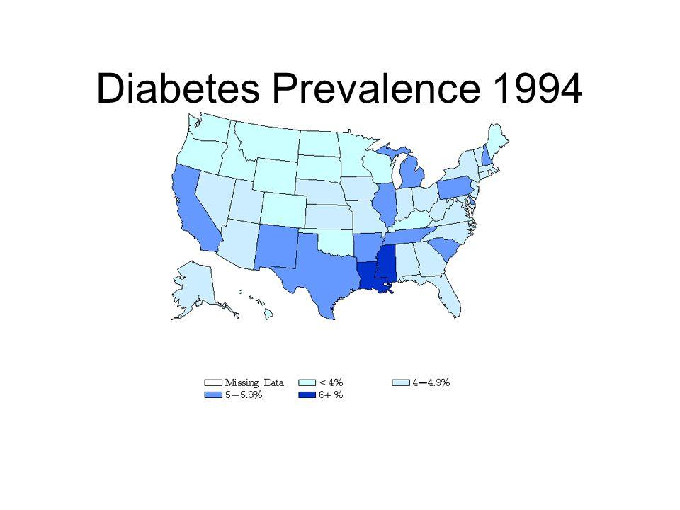 Diabetes Prevalence 1994