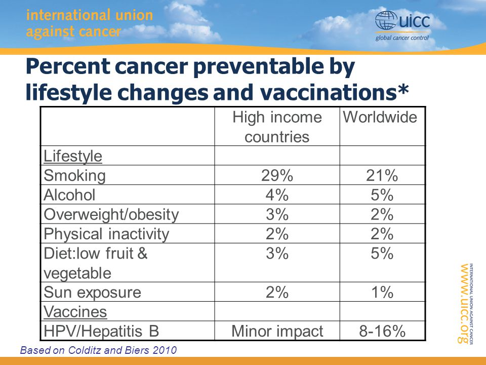 Percent cancer preventable by lifestyle changes and vaccinations* High income countries Worldwide Lifestyle Smoking29%21% Alcohol4%5% Overweight/obesity3%2% Physical inactivity2% Diet:low fruit & vegetable 3%5% Sun exposure2%1% Vaccines HPV/Hepatitis BMinor impact8-16% * Based on Colditz and Biers 2010