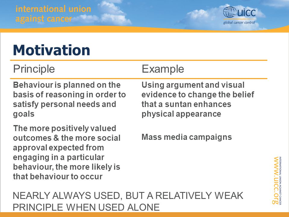 Motivation PrincipleExample Behaviour is planned on the basis of reasoning in order to satisfy personal needs and goals The more positively valued outcomes & the more social approval expected from engaging in a particular behaviour, the more likely is that behaviour to occur Using argument and visual evidence to change the belief that a suntan enhances physical appearance Mass media campaigns NEARLY ALWAYS USED, BUT A RELATIVELY WEAK PRINCIPLE WHEN USED ALONE