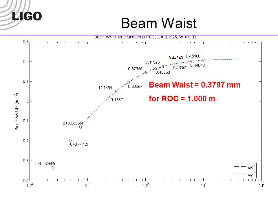 Beam Waist Beam Waist = 0.3797 mm for ROC = 1.000 m