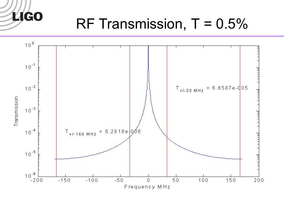 RF Transmission, T = 0.5%