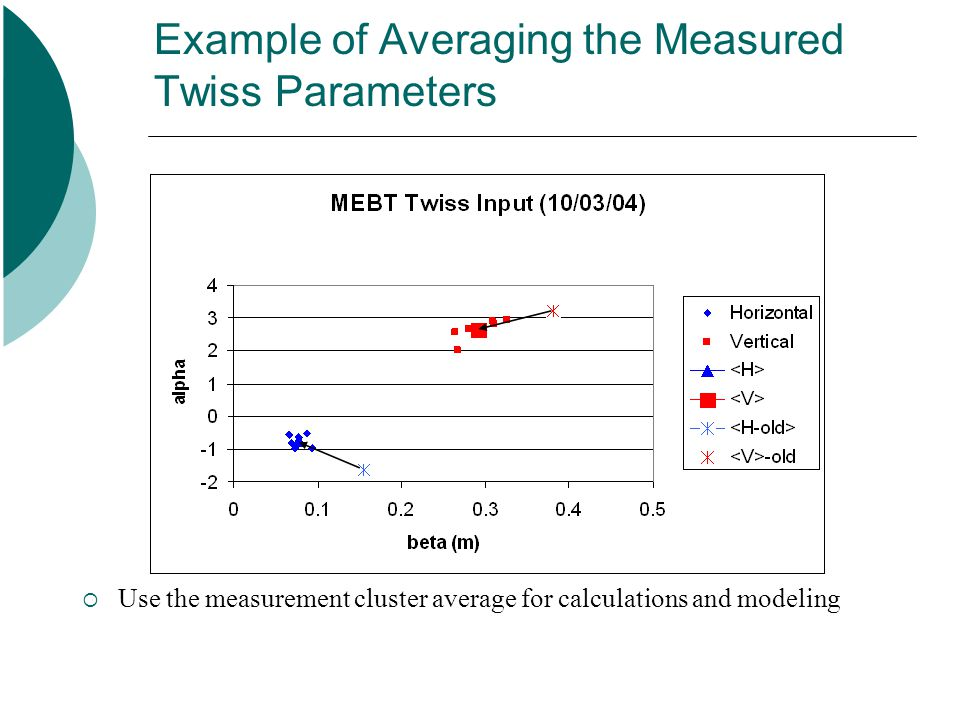 Example of Averaging the Measured Twiss Parameters  Use the measurement cluster average for calculations and modeling