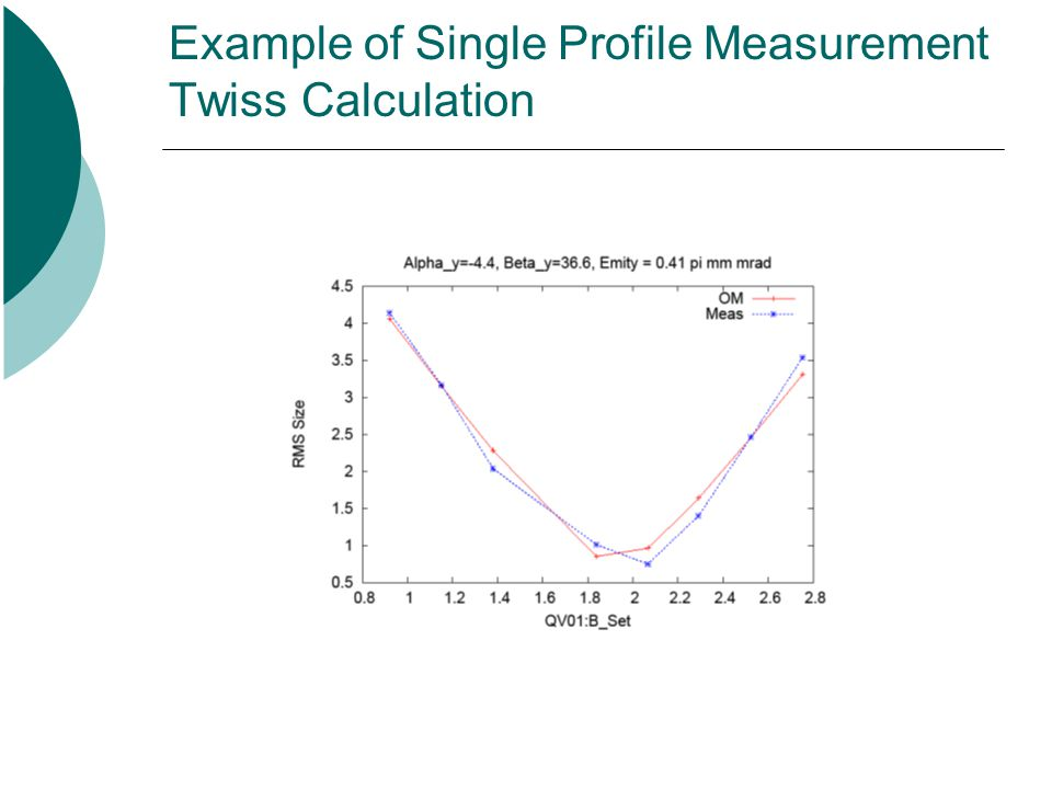Example of Single Profile Measurement Twiss Calculation