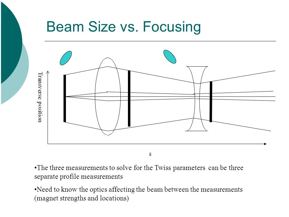 Beam Size vs.