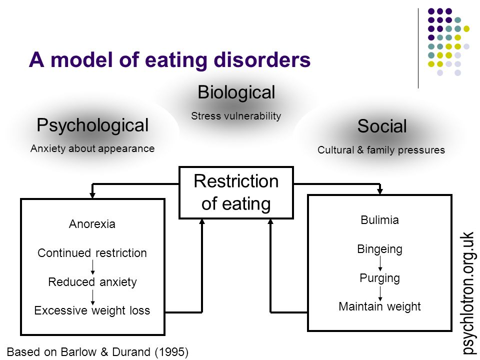 Biological Stress vulnerability A model of eating disorders Restriction of eating Social Cultural & family pressures Psychological Anxiety about appearance Anorexia Continued restriction Reduced anxiety Excessive weight loss Bulimia Bingeing Purging Maintain weight Based on Barlow & Durand (1995) psychlotron.org.uk