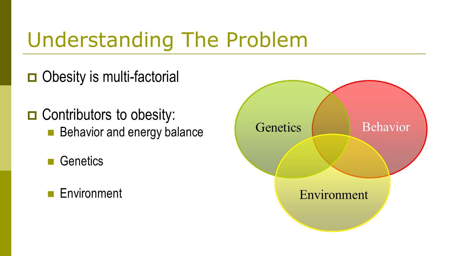 Understanding The Problem  Obesity is multi-factorial  Contributors to obesity: Behavior and energy balance Genetics Environment Genetics Behavior Environment