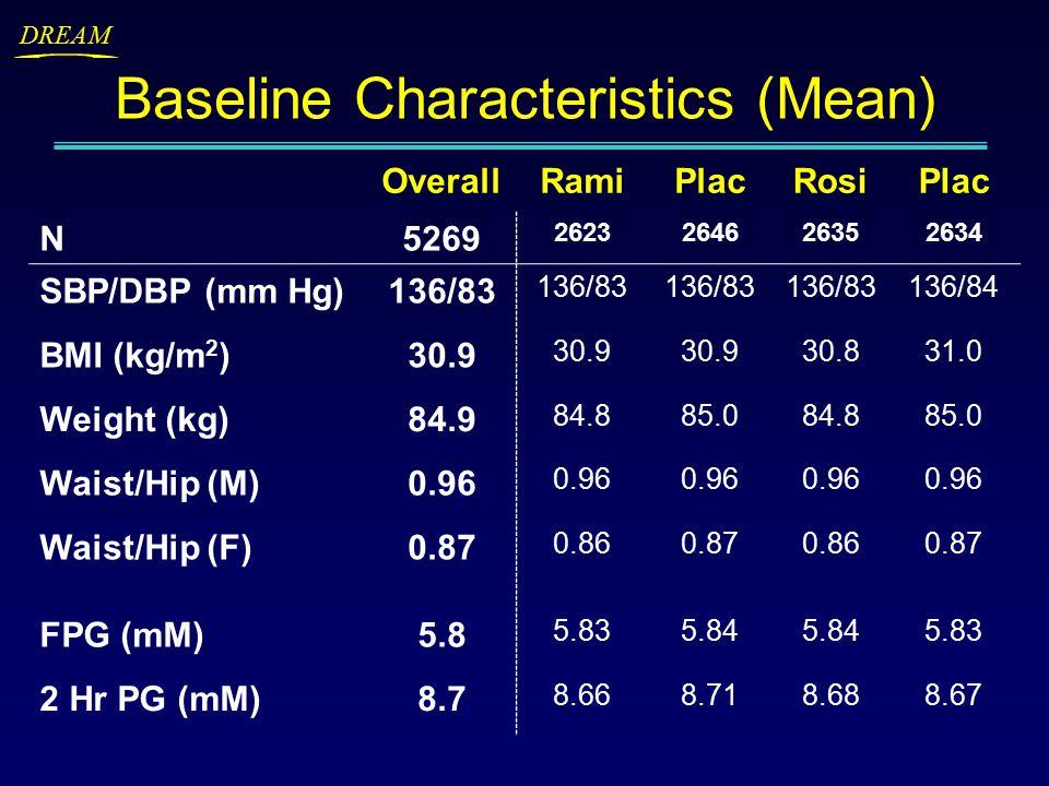 DREAM Baseline Characteristics (Mean) OverallRamiPlacRosiPlac N5269 2623264626352634 SBP/DBP (mm Hg)136/83 136/84 BMI (kg/m 2 )30.9 30.831.0 Weight (kg)84.9 84.885.084.885.0 Waist/Hip (M)0.96 Waist/Hip (F)0.87 0.860.870.860.87 FPG (mM)5.8 5.835.84 5.83 2 Hr PG (mM)8.7 8.668.718.688.67