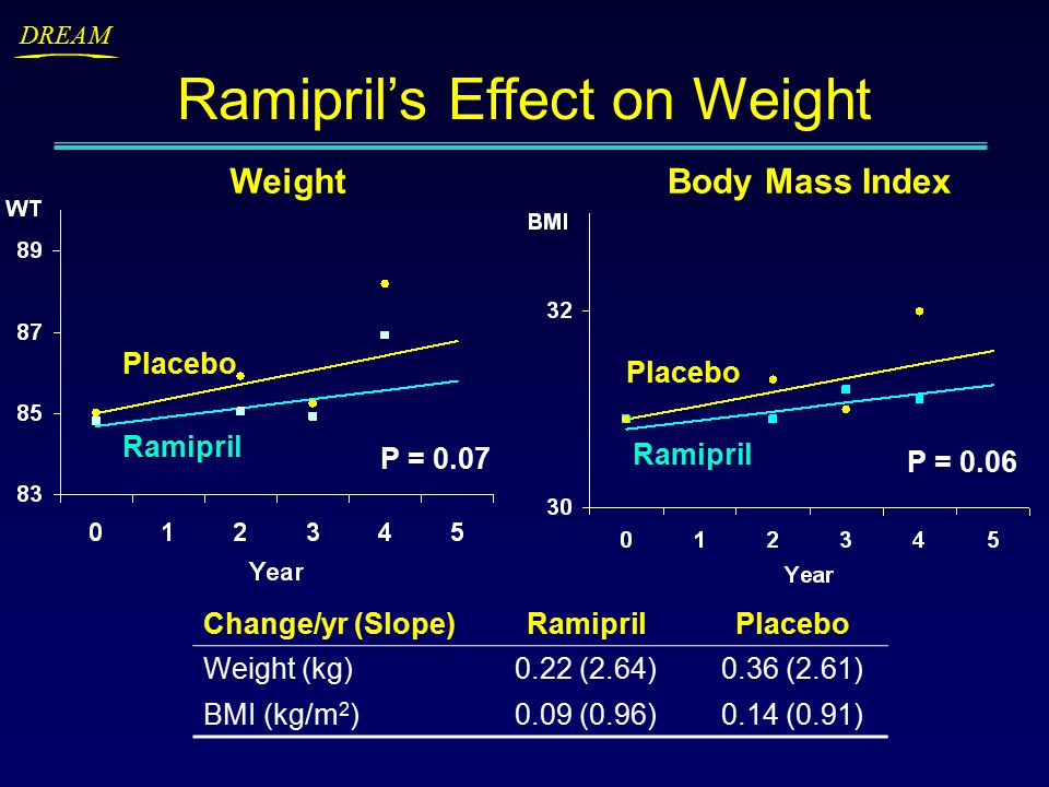 DREAM Ramipril Placebo WeightBody Mass Index Ramipril's Effect on Weight Change/yr (Slope)RamiprilPlacebo Weight (kg)0.22 (2.64)0.36 (2.61) BMI (kg/m 2 )0.09 (0.96)0.14 (0.91) Ramipril Placebo P = 0.07 P = 0.06