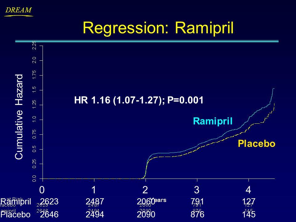 DREAM Regression: Ramipril Cumulative Hazard 0 1 2 3 4 Ramipril262324872060 791 127 Placebo264624942090 876 145 HR 1.16 (1.07-1.27); P=0.001 Placebo Ramipril