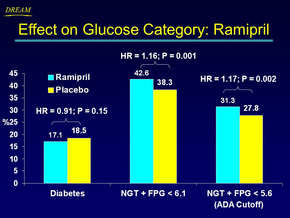 DREAM Effect on Glucose Category: Ramipril HR = 1.16; P = 0.001 HR = 1.17; P = 0.002 HR = 0.91; P = 0.15 (ADA Cutoff)