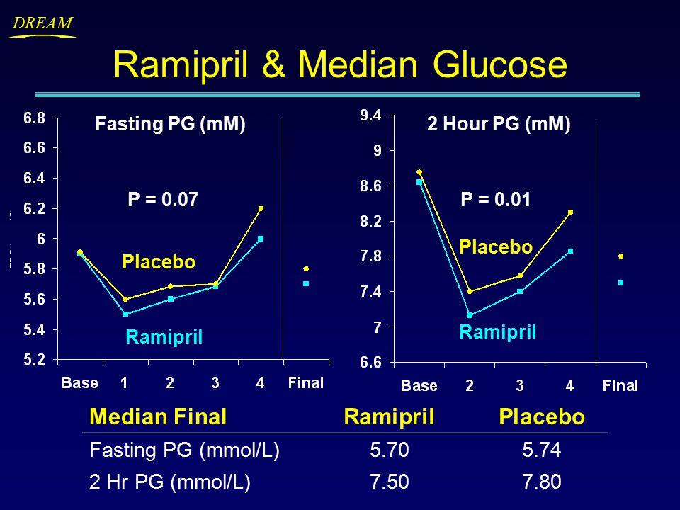 DREAM Ramipril & Median Glucose Median FinalRamiprilPlacebo Fasting PG (mmol/L)5.705.74 2 Hr PG (mmol/L)7.507.80 Fasting PG (mM)2 Hour PG (mM) Ramipril Placebo Ramipril Placebo P = 0.07P = 0.01