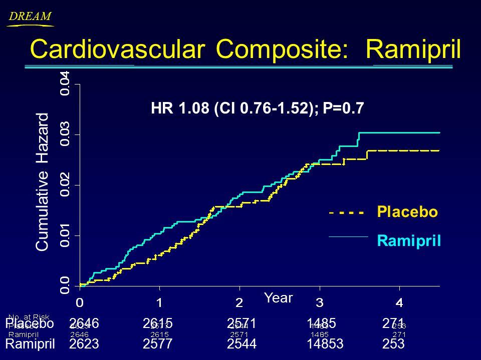 DREAM Cumulative Hazard Cardiovascular Composite: Ramipril Placebo2646261525711485271 Ramipril26232577254414853253 HR 1.08 (CI 0.76-1.52); P=0.7 - - - -Placebo Ramipril Year