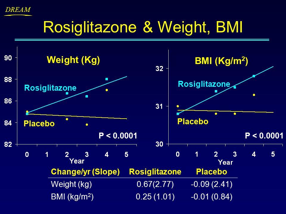 DREAM Rosiglitazone Placebo Weight (Kg) BMI (Kg/m 2 ) Rosiglitazone & Weight, BMI Change/yr (Slope)RosiglitazonePlacebo Weight (kg)0.67(2.77)-0.09 (2.41) BMI (kg/m 2 )0.25 (1.01)-0.01 (0.84) Rosiglitazone Placebo P < 0.0001