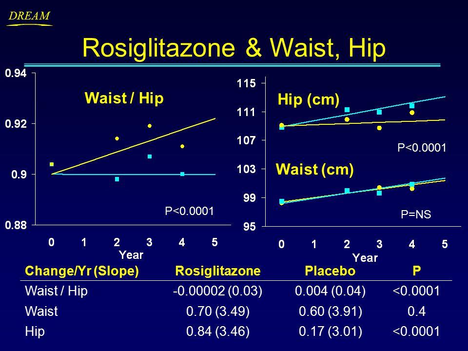 DREAM P<0.0001 P=NS Hip (cm) Waist (cm) Change/Yr (Slope)RosiglitazonePlaceboP Waist / Hip-0.00002 (0.03)0.004 (0.04)<0.0001 Waist0.70 (3.49)0.60 (3.91)0.4 Hip0.84 (3.46)0.17 (3.01)<0.0001 Rosiglitazone & Waist, Hip Waist / Hip