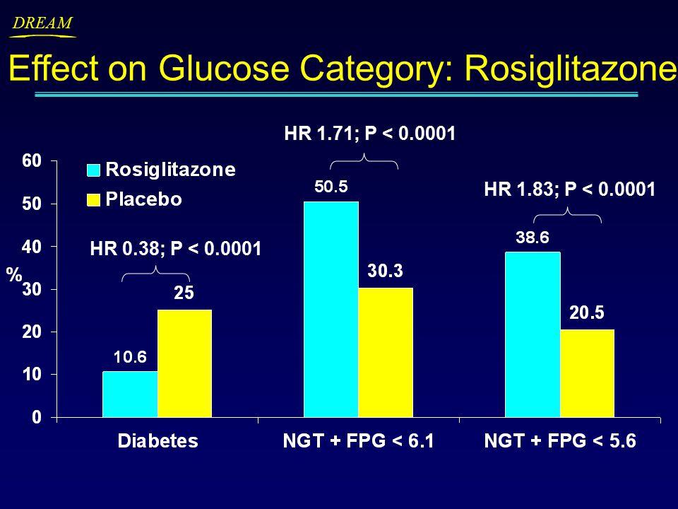DREAM Effect on Glucose Category: Rosiglitazone HR 1.71; P < 0.0001 HR 1.83; P < 0.0001 HR 0.38; P < 0.0001
