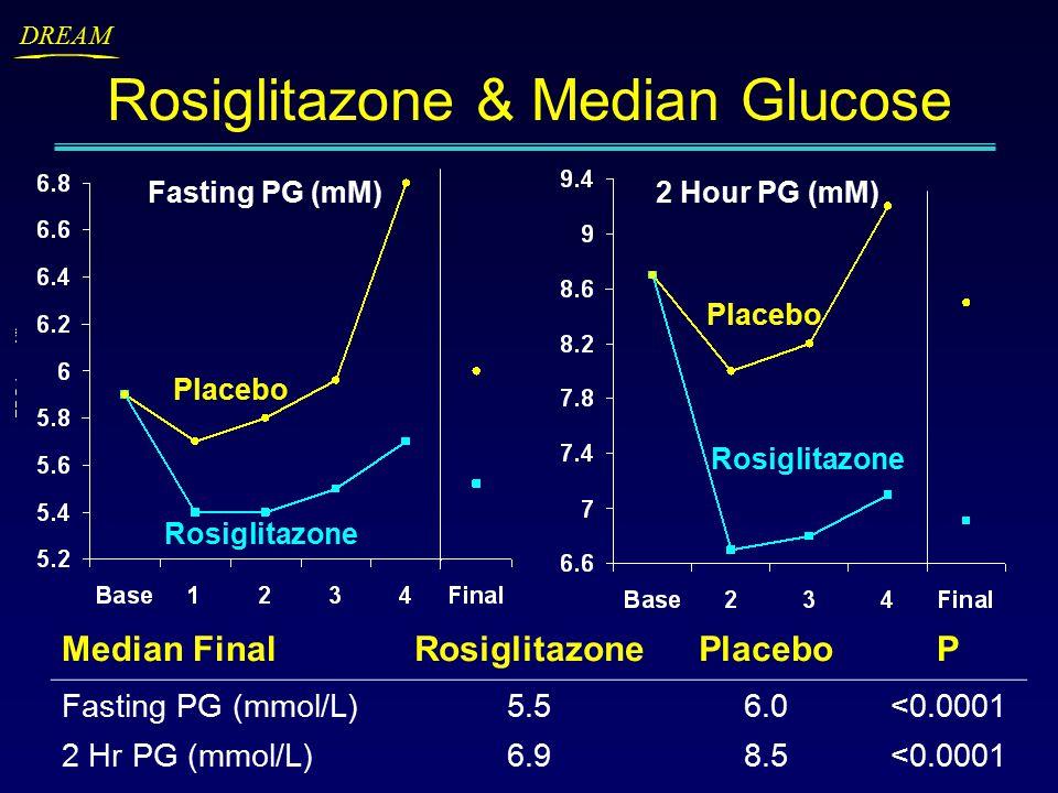 DREAM Rosiglitazone & Median Glucose Median FinalRosiglitazonePlaceboP Fasting PG (mmol/L)5.56.0<0.0001 2 Hr PG (mmol/L)6.98.5<0.0001 Fasting PG (mM)2 Hour PG (mM) Rosiglitazone Placebo Rosiglitazone Placebo