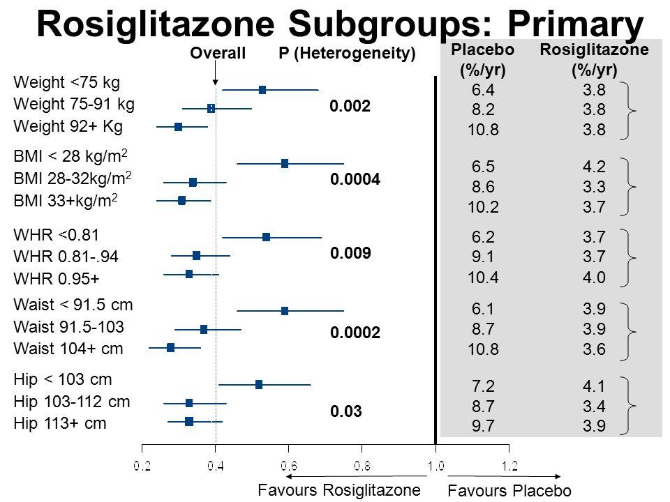 Weight <75 kg Weight 75-91 kg Weight 92+ Kg BMI < 28 kg/m 2 BMI 28-32kg/m 2 BMI 33+kg/m 2 WHR <0.81 WHR 0.81-.94 WHR 0.95+ Waist < 91.5 cm Waist 91.5-103 Waist 104+ cm Hip < 103 cm Hip 103-112 cm Hip 113+ cm PlaceboRosiglitazone (%/yr) 6.43.8 8.23.8 10.83.8 6.54.2 8.63.3 10.23.7 6.23.7 9.13.7 10.44.0 6.13.9 8.73.9 10.83.6 7.24.1 8.73.4 9.73.9 0.03 0.0002 0.009 0.0004 0.002 Rosiglitazone Subgroups: Primary P (Heterogeneity)Overall Favours Rosiglitazone Favours Placebo