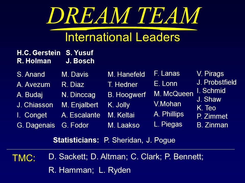 DREAM TEAM S. Anand A. Avezum A. Budaj J. Chiasson I.